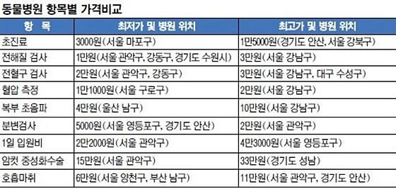 국민일보_동물병원 가격편차