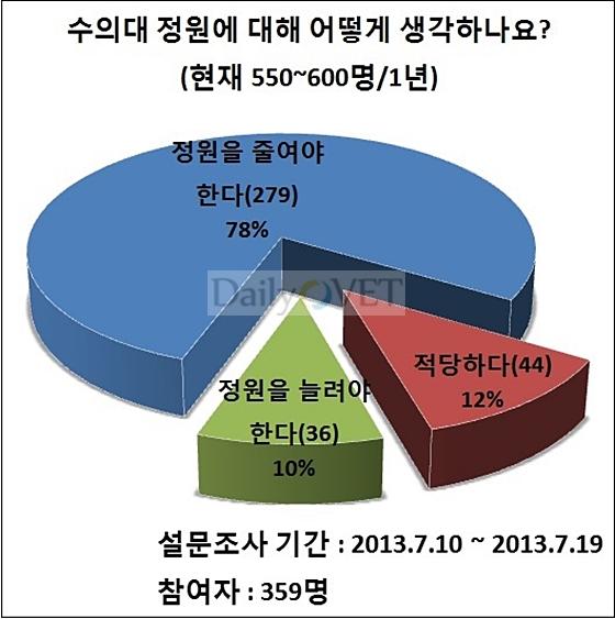 수의대정원설문조사