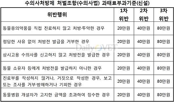 처방제처벌조항_수의사