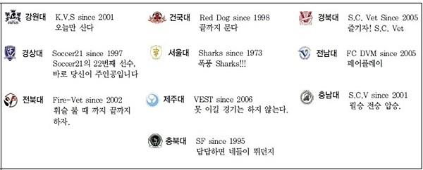 V리그-10개수의대팀