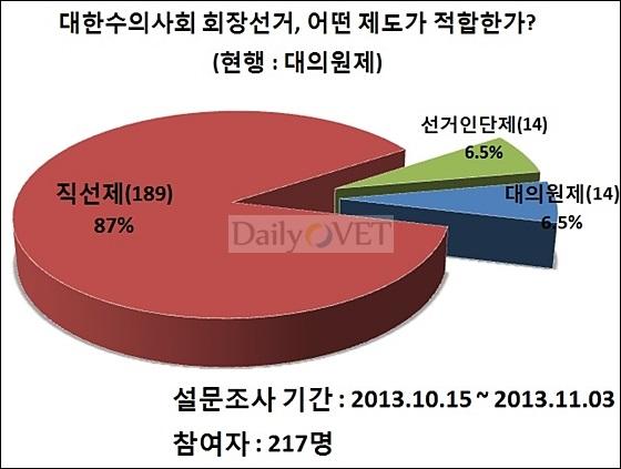 설문조사6-회장선거