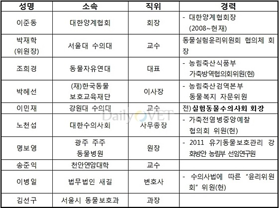 농식품부동물복지위원회_수정