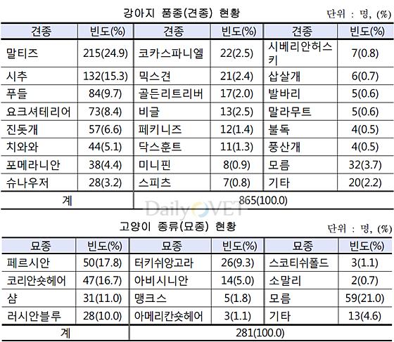 한국소비자원_강아지품종고양이품종