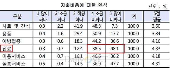 동물병원진료비_한국소비자원조사