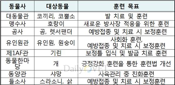 서울대공원_2차긍정적강화_대상동물