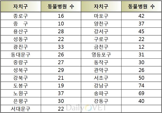 서울시동물병원수_201404