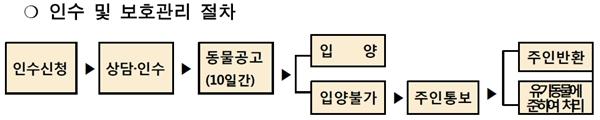 140612 서울 동물복지3