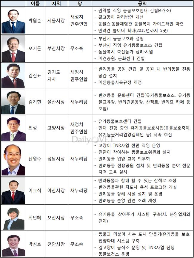 6.4지방선거_동물공약