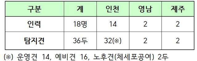 검역탐지견운영현황_201407