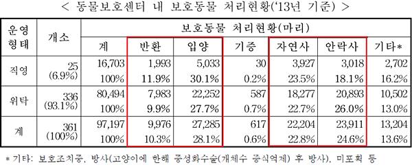 2013animalshelter_statistics