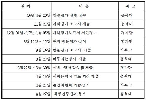 충북대 수의대 인증평가과정 (자료 : 인증원)