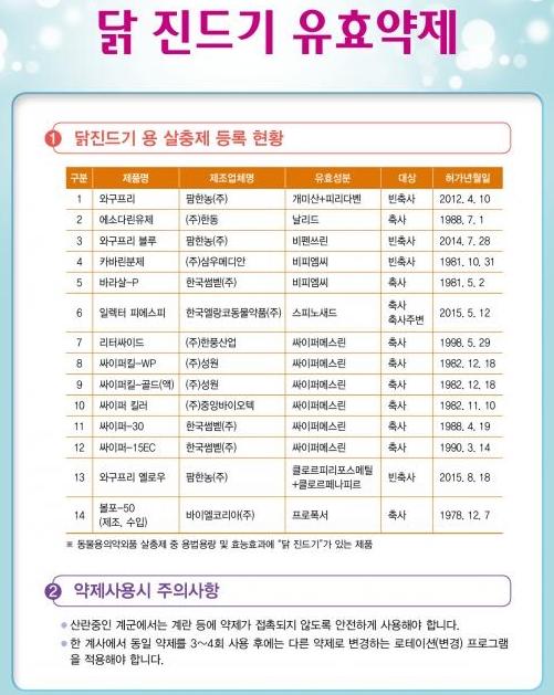 (자료 : 대한양계협회)