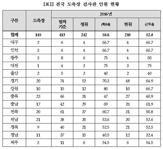 (자료 : 박완주 의원실)