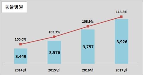 20171130vet clinic stats4