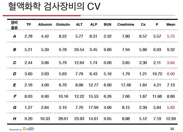 검사장비(A~H) 및 검사항목별 CV값 분포. CV값이 10 이상으로 신뢰도에 문제를 보이는 항목도 다수 관찰됐다. (자료 : 나기정 교수)