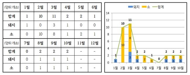 2017년 구제역 NSP 항체 검출 실적 (자료 : 농림축산식품부)