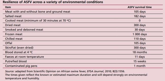 축산 관련 물품별 아프리카돼지열병 바이러스 생존능력 (자료 : FAO ASFV 매뉴얼)