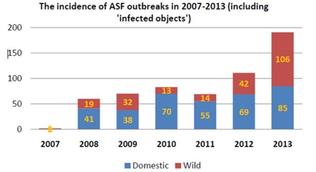 그림2. 러시아에서 검출된 ASFV 케이스. 야생 멧돼지에서의 바이러스 검출 비중이 매우 높은 것을 알 수 있다. 단, 이 자료는 단순 멧돼지 검사 결과가 아니라 멧돼지 사체에서 검출된 아프리카돼지열병 바이러스도 포함하고 있다.