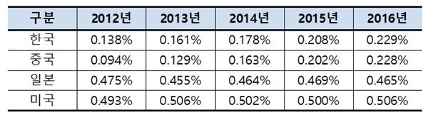총가계소비 대비 반려동물 연관 시장 비율 (자료 : 보험개발원)