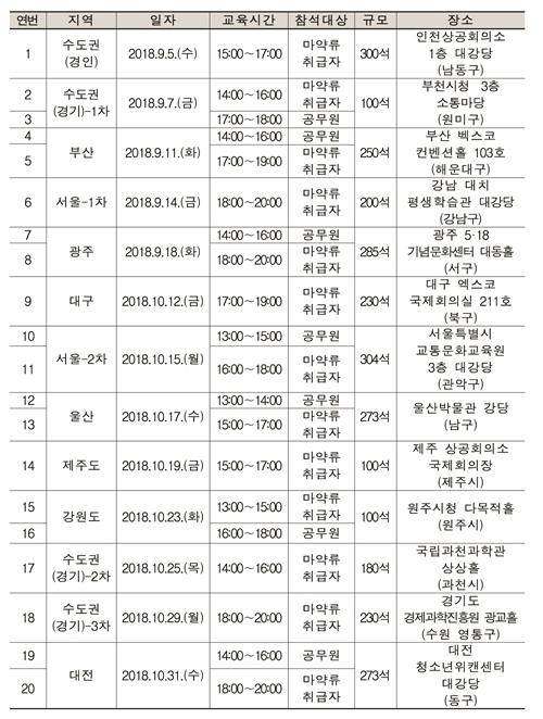 2018 하반기 마약류통합관리시스템 권역별 설명회 일정 (자료 : 한국의약품안전관리원)