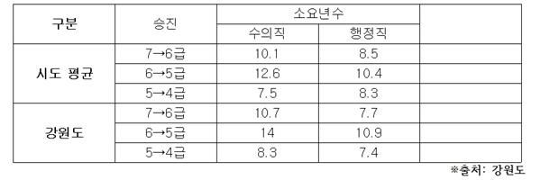 수의직 및 행정직 공무원 승진 소요기간 (자료 : 박완주 의원실)