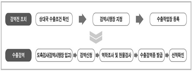 축산물 해외 수출 업무 체계 (자료 : 검역본부)