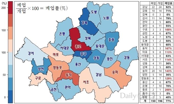 2014.12월~2017.10월 서울시내 자치구별 동물병원 폐업률 (자료 : 대한수의사회, 지도시각화 ⓒ 2018. 이규영)