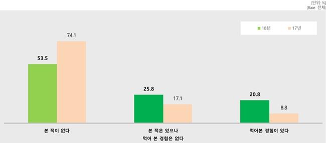동물복지 달걀 인지도 조사 (자료 : 농촌진흥청)