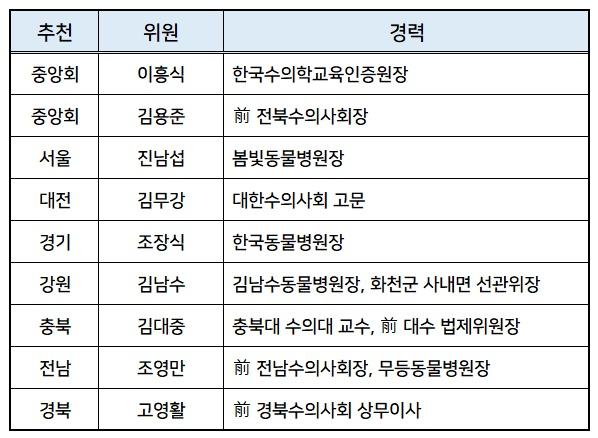 20일 이사회가 선임한 선관위 위원 9인