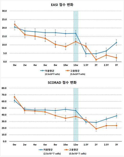 퓨어스템을 투약한 아토피 환자의 중증도 변화 (자료 : 강스템바이오텍)