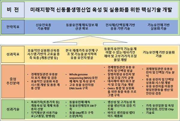 그림 5 농진청 동물유전체육종사업단의 비전 및 목표(농진청 차세대바이오그린21사업 동물유전체육종사업단 소 개)