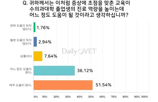 (자료 : 한국수의과대학협회 교육위원회)