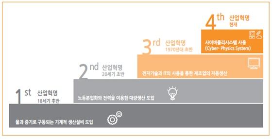 그림 1 4차 산업 혁명(자료: 한국보건산업진흥원)