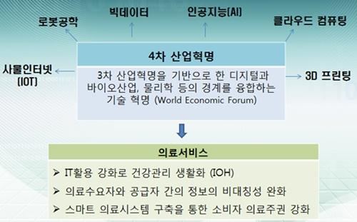 그림 2 4차 산업혁명과 의료서비스 혁신(자료: 의료서비스산업 도약을 위한 정책과제)