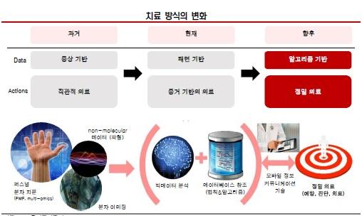 그림 4. 과거로부터 미래에 이르는 치료방식의 변화(자료: HP, 유진투자증권)
