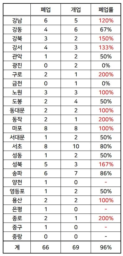 2017.10월~2018.10월 서울시내 자치구별 동물병원 폐업률 (자료 : 대한수의사회)