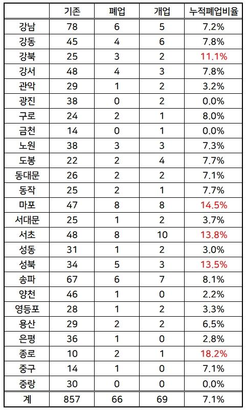 2017.10월~2018.10월 서울시내 자치구별 동물병원 누적폐업비율 (자료 : 대한수의사회)