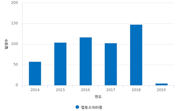 국내 사람 렙토스피라증 발생 현황 (자료 : 질병관리본부)