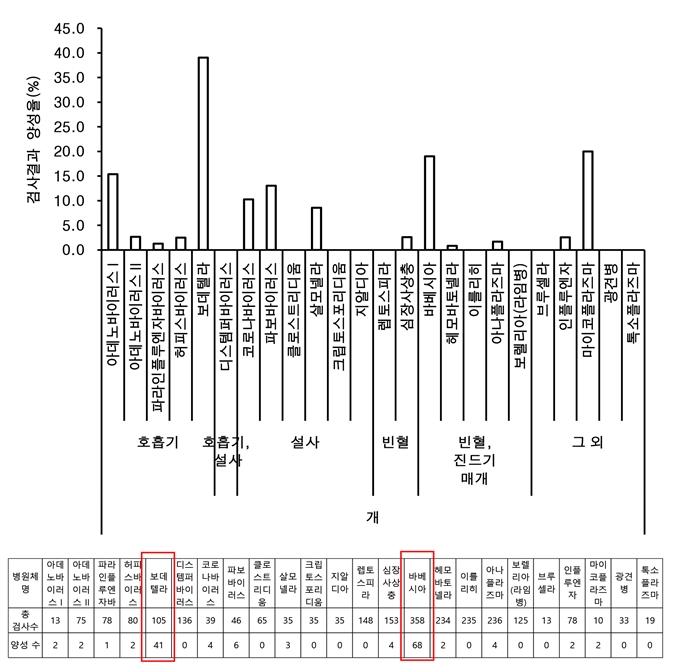 2018년 네오딘바이오벳에서 의뢰 받은 유전자 검사 중 개에서 검사한 병원체의 양성 진단율, 총 검사 샘플 수와 양성 샘플의 수.