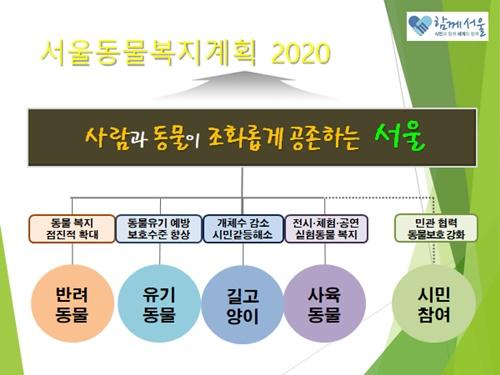서울동물복지계획 2020 안내자료