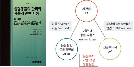 The guide 한국어판 표지와 기관 내에서 동물실험윤리위원회와 전임수의사 간의 협력관계