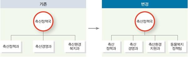 그림 7. 농림축산식품부 축산정책국 직제 개편 내용