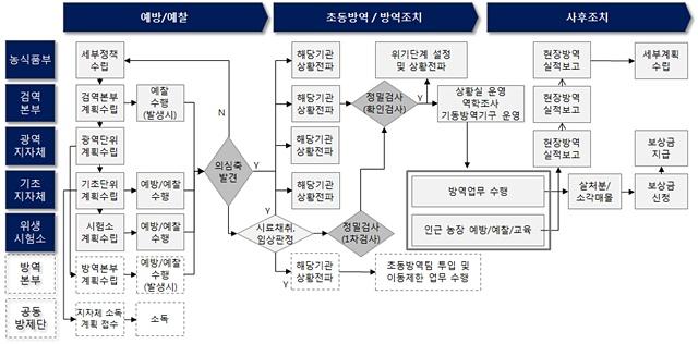 그림 1. 우리나라 가축방역업무 단계별 프로세스