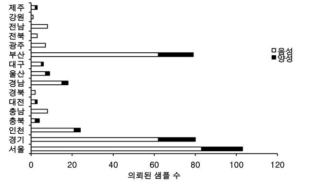 흰 막대로 표기된 것이 해당지역에서 의뢰된 샘플 중 음성 판정 샘플 수이고, 검은 막대로 표기된 것이 양성 판정 샘플 수이다. 서울 19.4%(양성 20건, 총 의뢰 샘플 수 103건), 경기도 22.5%(양성 18건, 총 의뢰 샘플 수 80건), 부산 21.5%(양성 17건, 총 의뢰 샘플 수 79건)의 양성 판정율을 보였다.