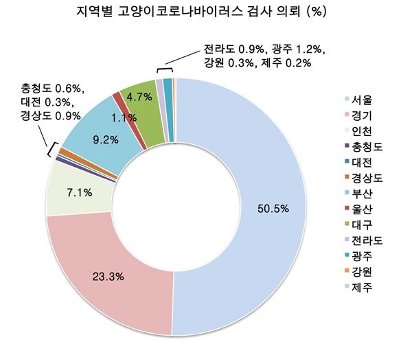 의뢰된 고양이 코로나바이러스 검사 총 665 건의 지역별 분포.  서울, 경기도에서 약 73% 이상 의뢰됐다.