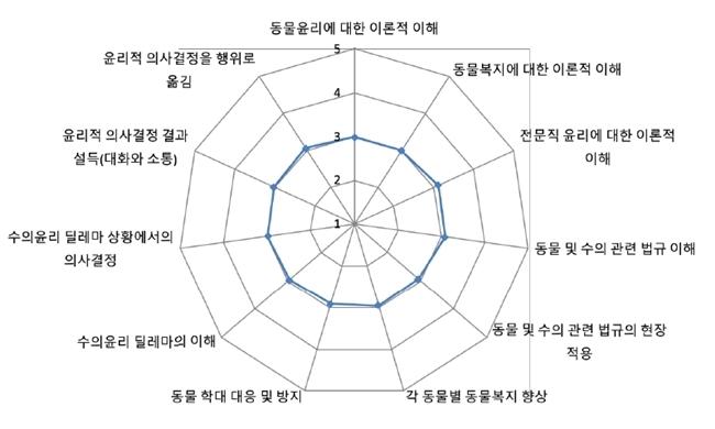 수의윤리 각 역량에 대한 자기효능감(5점척도, 자료 : 천명선 교수팀)