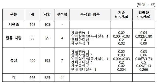 2018 원유 잔류물질 조사결과 (자료 : 식품의약품안전처, 농림축산식품부)