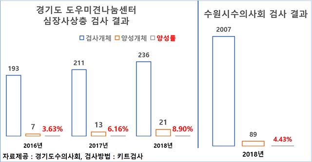참고자료 : 수원시 및 경기도 도우미견나눔센터 심장사상충 항원 검사 결과