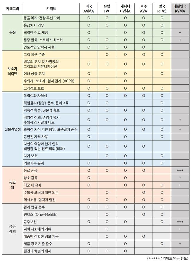 해외 수의사 강령 키워드 분석과 대한수의사회 윤리강령 비교 (자료 : 천명선 교수팀)