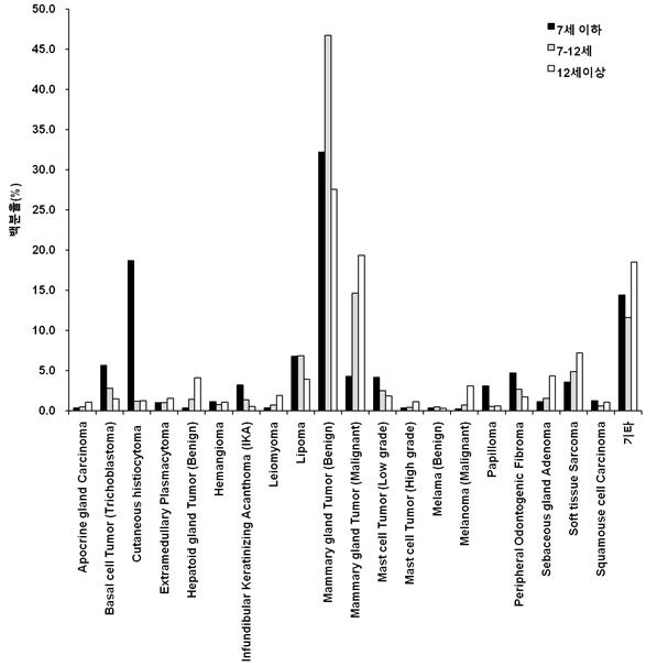 Figure 1. 개의 나이별 진단율.  나이별로 분류하여 총 진단된 건수에 대하여 각 암종으로 진단된 건수를 백분율로 표기하였다.  모든 연령에서 양성 유선종양이 가장 많이 진단되었다.